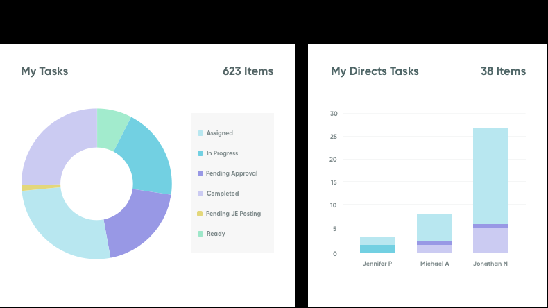 Track status of assigned tasks for greater efficiency
