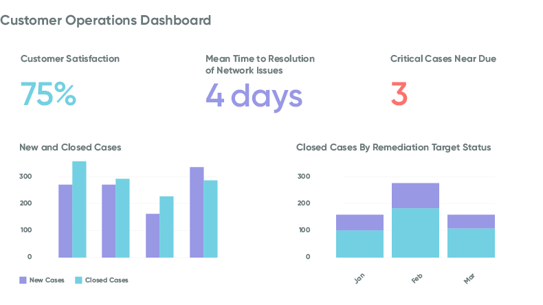 Telecom customer operations dashboard to view data