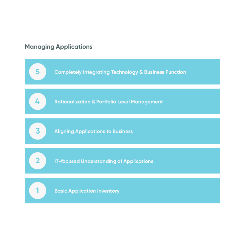 Five maturity stages of managing applications