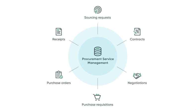 Manage contracts, purchase orders, receipts, and more